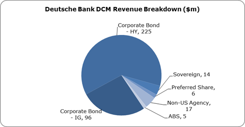 Deutsche Bank Profile Of Fee From Stocks And Bonds