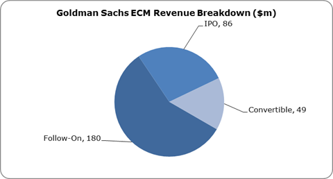 Goldman Sachs Profile Of Fee From Stocks And Bonds